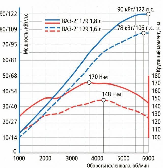 Внешние скоростные характеристики двигателей 1.8 Лада Веста Кросс 2017 и 1.6