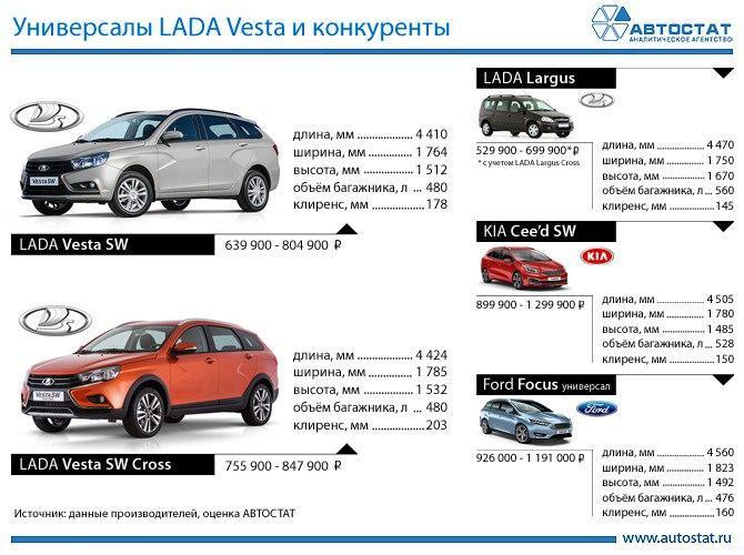 Сравнение клиренса Лада Веста СВ Кросс с обычной Вестой, Ларгусом, Киа Сид и Форд Фокус