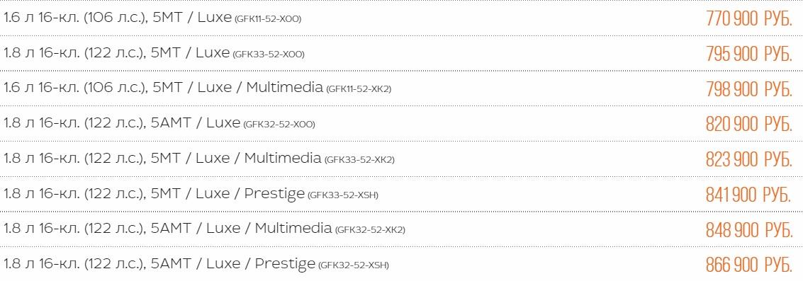 Комплектации и цены на Лада Веста СВ Кросс с АМТ
