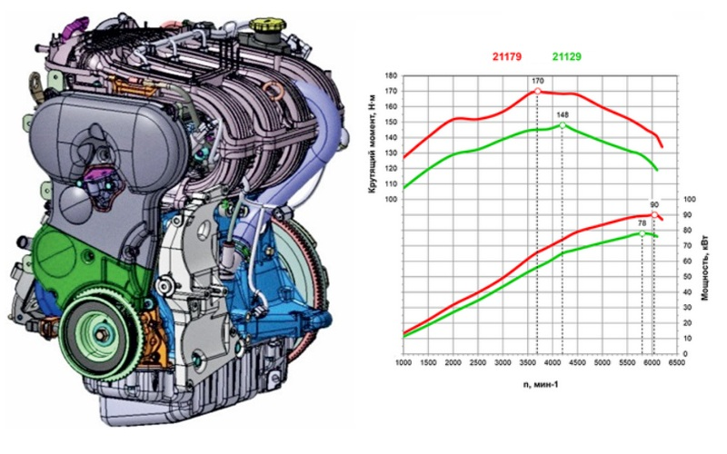 Сравнение технических характеристик двигателей Лада Веста СВ Кросс 1.6 л и 1.8 л