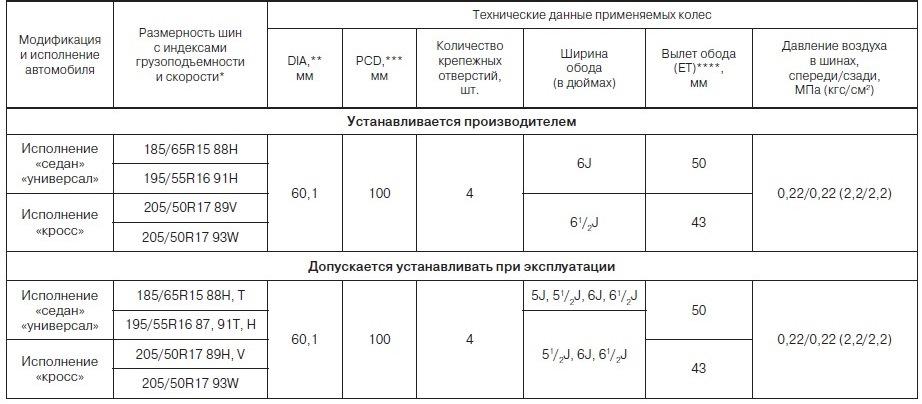 Размерность шин Лада Веста Кросс СВ